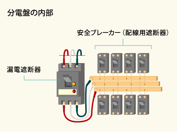 016f5de44c8a0 ... 分電盤の内部:漏電遮断器、安全ブレーカー(配線用遮断